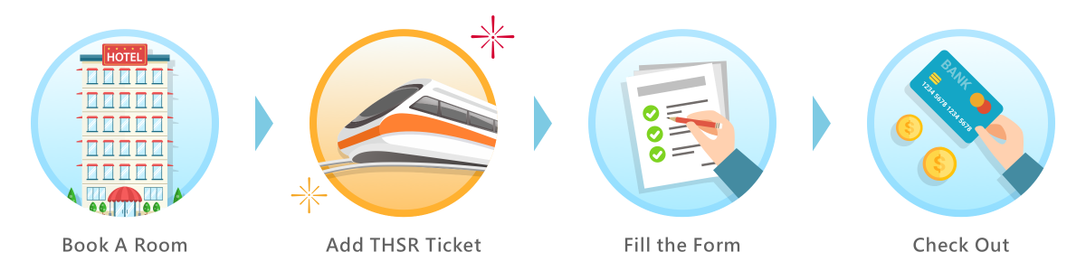 The Integration of THSR Ticket into Booking Process